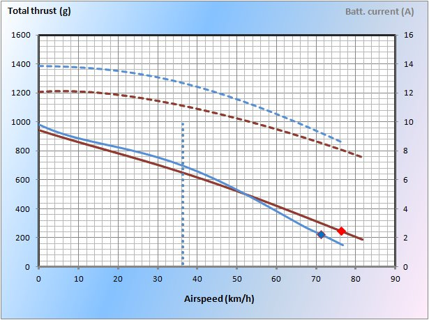 2-blade vs 3-blade and 4-blade propellers - Aerotrash
