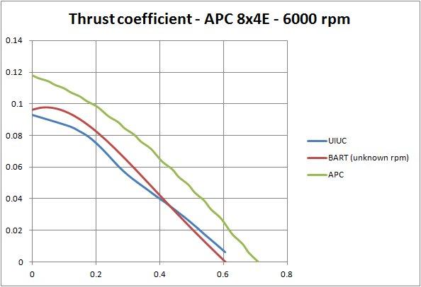 APC propeller data - what's new ? - Aerotrash